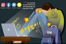Khoảng 1/3 thanh thiếu niên bị bắt nạt trên mạng