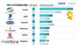 Top 10 thương hiệu giá trị nhất Việt Nam năm 2019