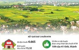 4.665 xã được công nhận đạt chuẩn nông thôn mới