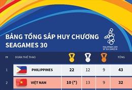 Bảng tổng sắp huy chương SEA Games 30 sau ngày thi đấu đầu tiên