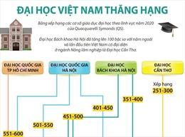 Đại học Việt Nam thăng hạng