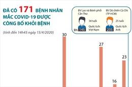 171 bệnh nhân mắc COVID-19 được công bố khỏi bệnh