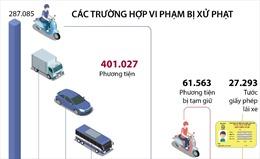 Tổng kiểm soát phương tiện giao thông: Xử phạt hơn 401.000 trường hợp vi phạm