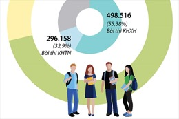 Trên 900.000 thí sinh đăng ký thi tốt nghiệp THPT 2020