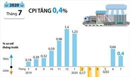 CPI tháng 7/2020 tăng 0,4%