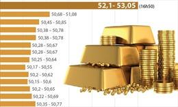 Diễn biến giá vàng SJC những ngày gần đây