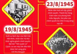 Cách mạng tháng Tám 1945: Tổng khởi nghĩa giành chính quyền