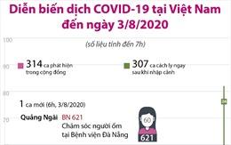 Diễn biến dịch COVID-19 tại Việt Nam đến sáng 3/8