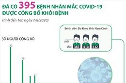 Đến chiều 7/8, có 395 bệnh nhân mắc COVID-19 được công bố khỏi bệnh