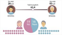 35 bệnh nhân tử vong vì COVID-19