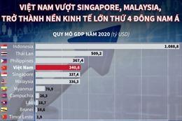 IMF dự báo Việt Nam vượt Singapore và Malaysia, trở thành nền kinh tế lớn thứ 4 Đông Nam Á