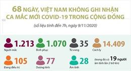 68 ngày, Việt Nam không ghi nhận ca mắc COVID-19 trong cộng đồng