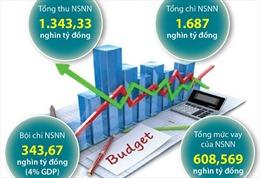 Thông qua Nghị quyết về dự toán ngân sách nhà nước năm 2021
