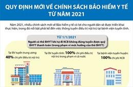 Quy định mới về chính sách Bảo hiểm y tế từ năm 2021