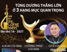 Tùng Dương thắng lớn tại Giải thưởng Âm nhạc Cống hiến lần thứ 16