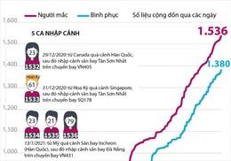 Việt Nam đã ghi nhận 1.536 ca mắc COVID-19