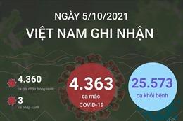 Ngày 5/10/2021, Việt Nam ghi nhận 4.363 ca mắc COVID-19