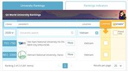 Hai đại học Quốc gia lọt vào top 1.000 thế giới