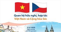 Quan hệ hữu nghị, hợp tác Việt Nam và Cộng hòa Séc