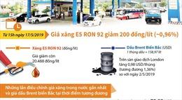 Giá xăng E5 RON 92 giảm 200 đồng/lít