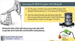 Giá xăng E5 RON 92 giảm 269 đồng/lít