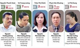 Tuyên án sơ thẩm vụ án gian lận điểm thi tại Hà Giang