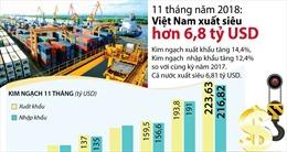 11 tháng năm 2018: Việt Nam xuất siêu hơn 6,8 tỷ USD