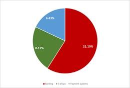 Hơn 1/3 các vụ tấn công lừa đảo nhắm vào mảng tài chính