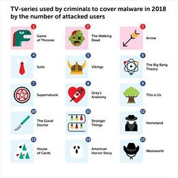 Hacker lợi dụng các loạt phim ăn khách, phát miễn phí để phát tán phần mềm độc hại