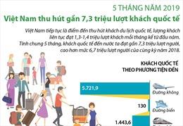 Việt Nam thu hút 7,3 triệu lượt khách quốc tế kể từ đầu năm