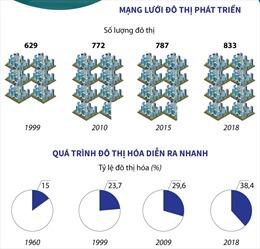 Đô thị hóa tạo nguồn lực phát triển kinh tế - xã hội
