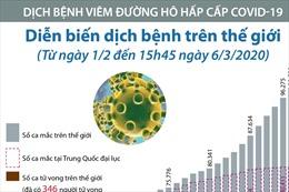 Diễn biến dịch bệnh trên thế giới (Từ ngày 1/2 đến 15h45 ngày 6/3/2020)