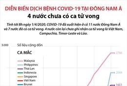 Bốn nước ở Đông Nam Á chưa có ca tử vong do dịch COVID-19