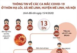 Thông tin về ổ dịch ở thôn Hạ Lôi, tính đến 6h ngày 15/4