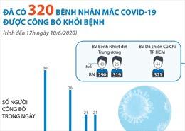 Đã có 320 bệnh nhân mắc COVID-19 được công bố khỏi bệnh