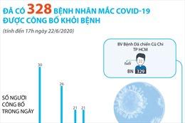 Đã có 328 bệnh nhân mắc COVID-19 được công bố khỏi bệnh