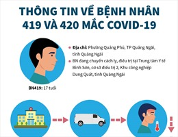 Thông tin về bệnh nhân mắc COVID-19 thứ 419 và 420