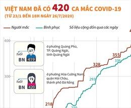 Việt Nam ghi nhận 420 ca mắc COVID-19, có 365 ca đã khỏi bệnh