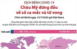 Châu Mỹ đứng đầu về số ca mắc và tử vong do COVID-19