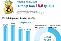 7 tháng, vốn FDI vào Việt Nam đạt 18,82 tỷ USD