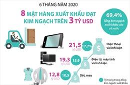 Tám mặt hàng xuất khẩu trên 3 tỷ USD