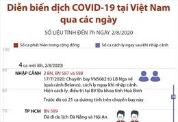 Diễn biến dịch COVID-19 tại Việt Nam qua các ngày (đến 7h ngày 2/8/2020)