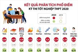 Kết quả phân tích phổ điểm thi THPT quốc gia 2020