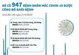 Đã có 947 bệnh nhân mắc COVID-19 được công bố khỏi bệnh