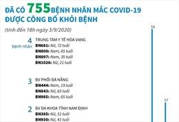 Đã có 755 bệnh nhân mắc COVID-19 được công bố khỏi bệnh (tính đến 18h ngày 3/9/2020)