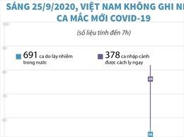 Sáng 25/9/2020, Việt Nam không ghi nhận ca mắc COVID-19 mới