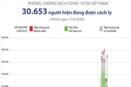 Phòng chống COVID-19 tại Việt Nam: 30.653 người đang được cách ly