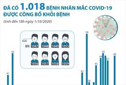 Đã có 1.018 bệnh nhân mắc COVID-19 được công bố khỏi bệnh (tính đến 18h ngày 1/10/2020)