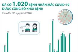 Đã có 1.020 bệnh nhân mắc COVID-19 được công bố khỏi bệnh