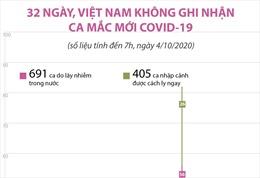 32 ngày, Việt Nam không ghi nhận ca mắc COVID-19 mới